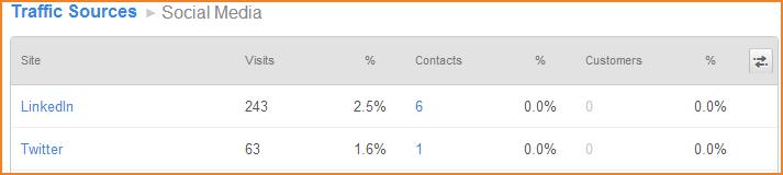 HubSpot meet per bron het aantal bezoeken, contacten en klanten