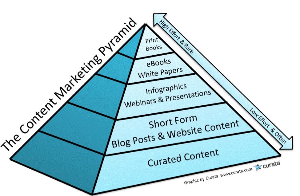 Contentpyramide