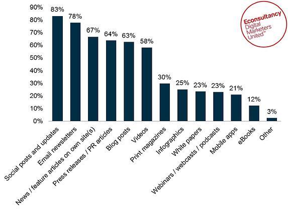Contentpopulariteit