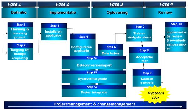crm-gefaseerd-implementeren-snelle-roi