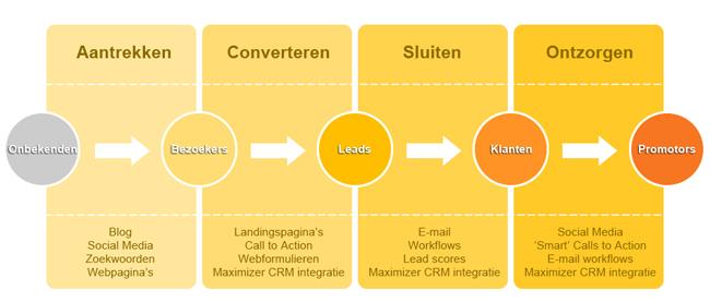 De Inbound Marketing methode bestaat uit 4 stappen van onbekende naar promoter