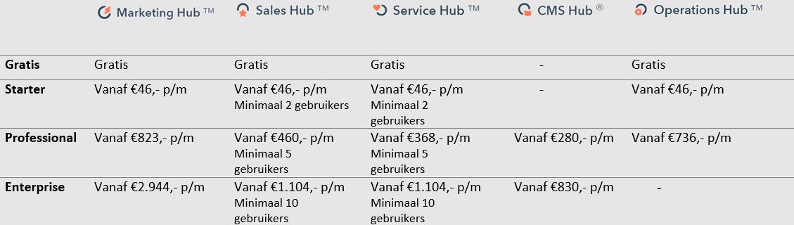 Kosten Hubspot 2021