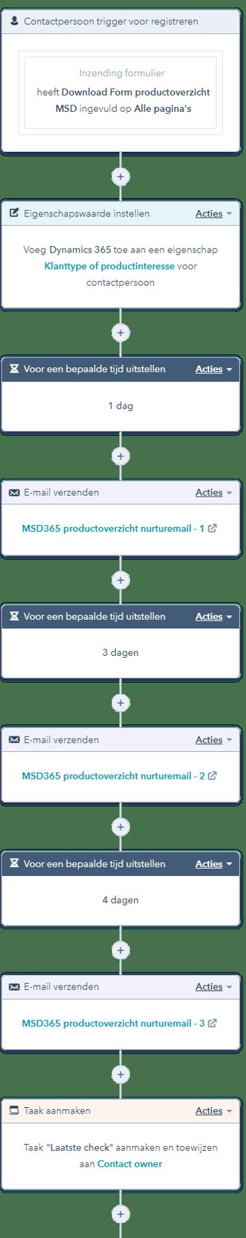 Voorbeeld HubSpot Workflow - nurturemail na het downloaden van een contentstuk
