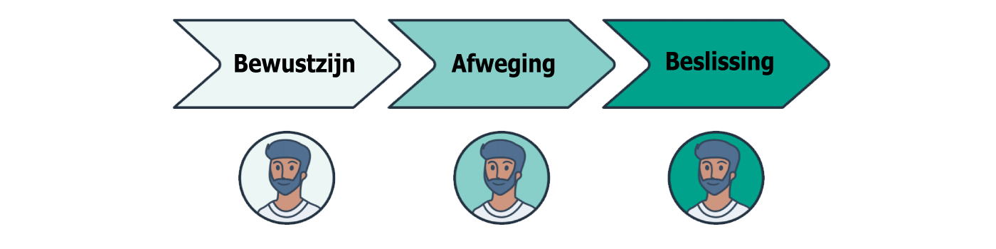 Hoe ziet het aankoopproces eruit? Het aankoopproces bestaat uit bewustzijn, afweging en wordt afgesloten met de beslissingsfase. Het aankoopproces kun je optimaliseren door verschillende stappen te nemen, zoals geschreven in dit blogartikel.