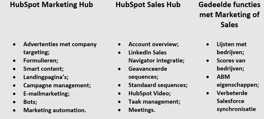 functies ABM binnen HubSpot - wat is  account based marketing HubSpot