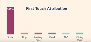 first touch attribution om online marketing meetbaar te maken met HubSpot Marketing Hub.