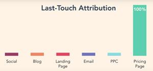 last touch attribution - Welke content heeft een contactpersoon als laatst gezien voor dat deze een aankoop heeft gedaan? Deze attributie laat zien binnen HubSpot hoe deze webpagina bijdraagt aan de uiteindelijke omzet.