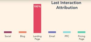 met de last interaction attribution van HubSpot meet je welk conversiepunt doorslaggevend is voor contactpersonen. Hiermee kun je meten welk conversiepunt het meest waardevol is in de marketingstrategie op je website.