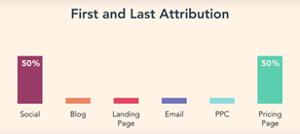 Het first en last attribution point in HubSpot geeft aan welk eerste en laatste contactmoment belangrijk zijn geweest voor jouw klanten.