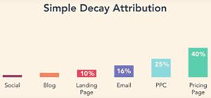 Simple decay attribution in HubSpot geeft waardes aan de contactpunten die een klant heeft gehad met jouw website en content. het laatste interactiemoment telt het zwaarst, omdat dit de doorslaggevende factor is geweest van de marketingstrategie.
