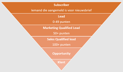 lifecycle stages gelinkt aan HubSpot Leadscoring - subscriber, lead, marketing qualified lead, sales qualified lead, opportunity en klant in HubSpot.