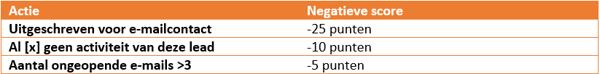 Voorbeeld negatieve leadscore in HubSpot. Welke acties zorgen voor een negatieve leadscore.