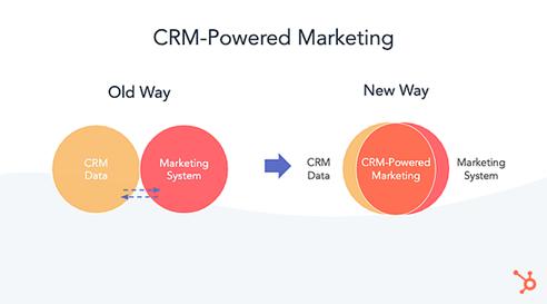 Personaliseer je content met CRM powered marketing! nu beschikbaar bij HubSpot!