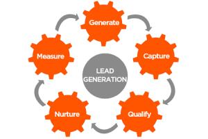 Overzicht leadgeneratie