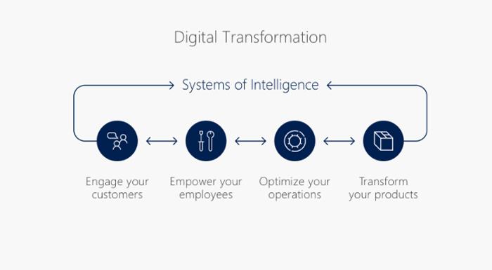 Microsoft Dynamics 365 in de digitale wereld.png