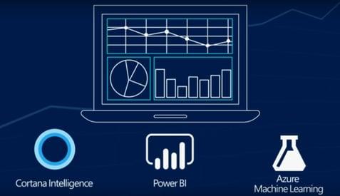 Digitale intelligentie in Microsoft Dynamics 365