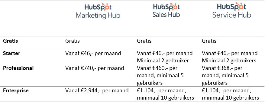 De standaardkosten van alle HubSpot Hubs in een overzicht
