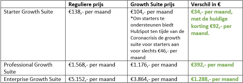 Kosten HubSpot Growth Suite - wat bespaar je er mee in vergelijking met de normale HubSpot tools?