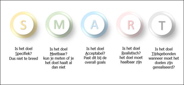 SMART CRM doelstellingen