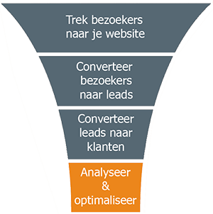 inbound marketing funnel en funnel optimalisatie