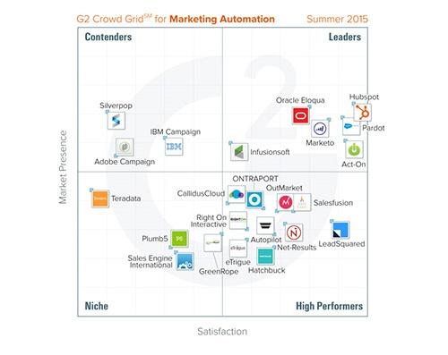 De beste software voor marketingautomatisering volgens G2 Crowd
