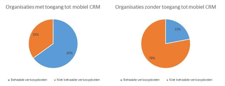 organisaties met mobiel crm halen vaker hun verkoopdoelen